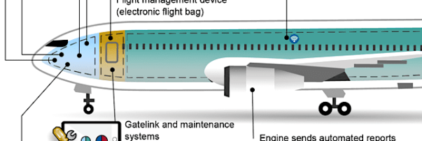 GAO Report Says Airlines Need New Cybersecurity Testing Policy for Avionics Systems