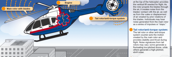 FAA Needs New Information Sharing System to Address DC Helicopter Noise, GAO says